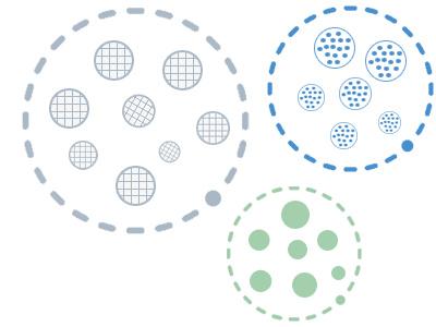 文本聚类 Clustering